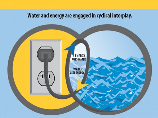 Resources Energy and Water Efficient Products